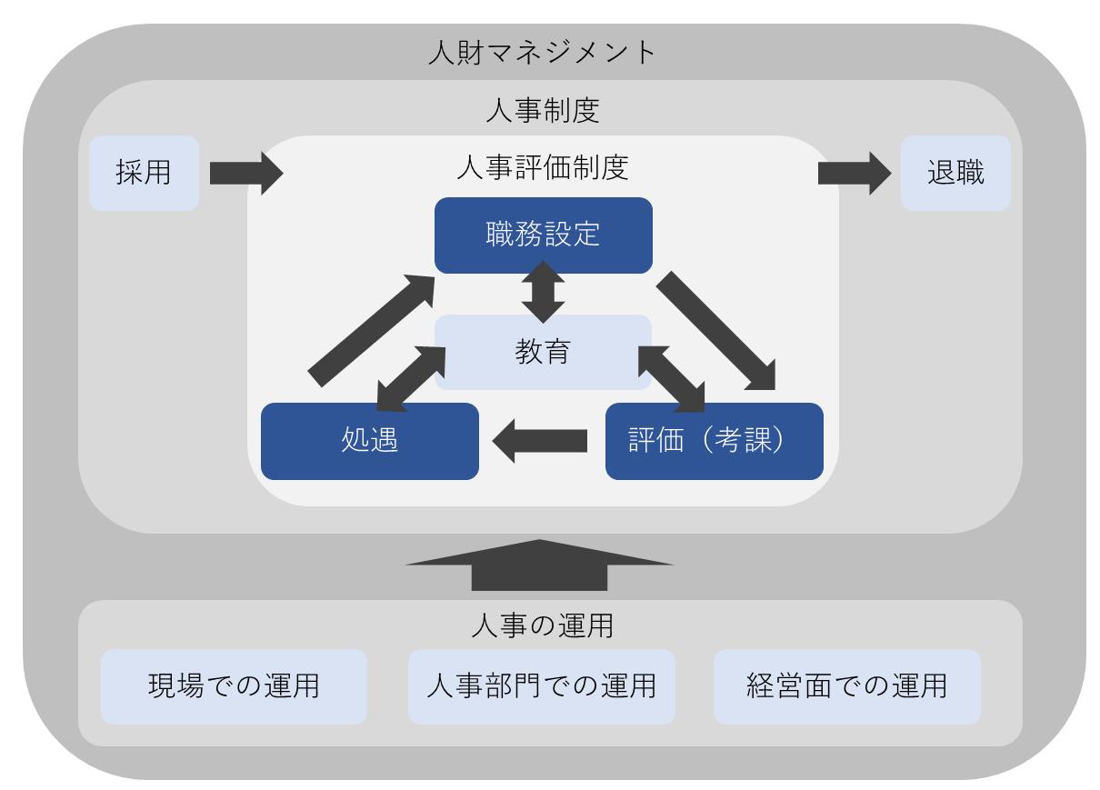 人財マネジメントの全体イメージ図