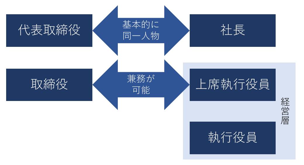法的根拠のある代表取締役/取締役と経営層の等級