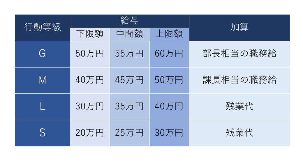 接続型の給与レンジイメージ