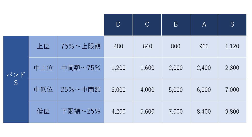 マトリクス型給与改定テーブル