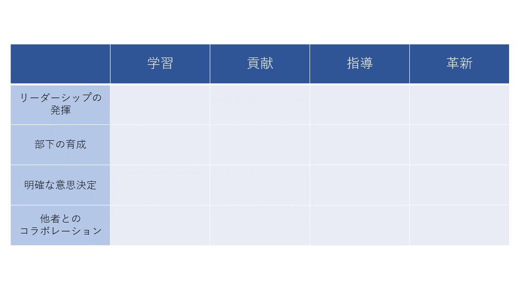 行動評価基準表