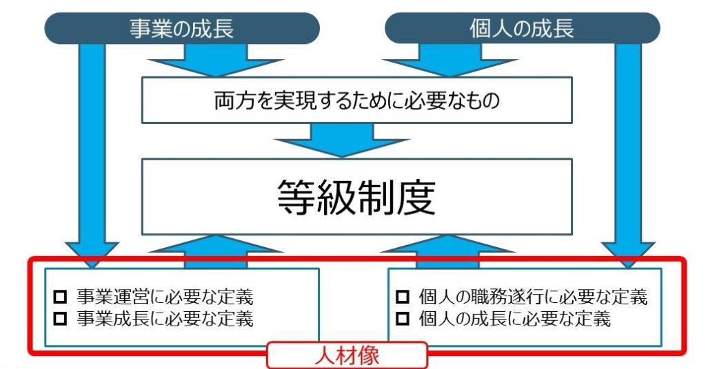 ベンチャー人事マネジメント
