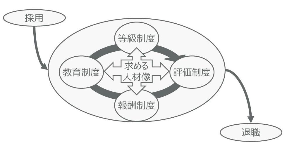 学校法人のための人事戦略